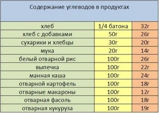 skolko_uglevodov1
